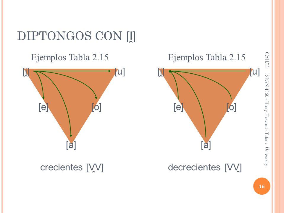 DIPTONGOS CON [I̯] Ejemplos Tabla 2.15 Ejemplos Tabla 2.15 [i̯] [u]